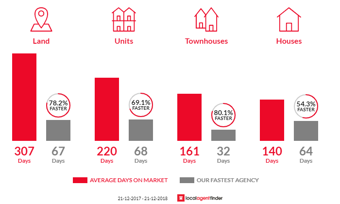 Average time to sell property in Bunbury, WA 6230