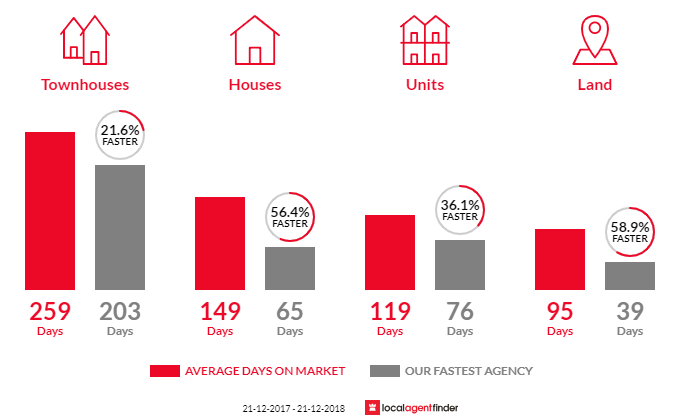 Average time to sell property in Bundaberg East, QLD 4670