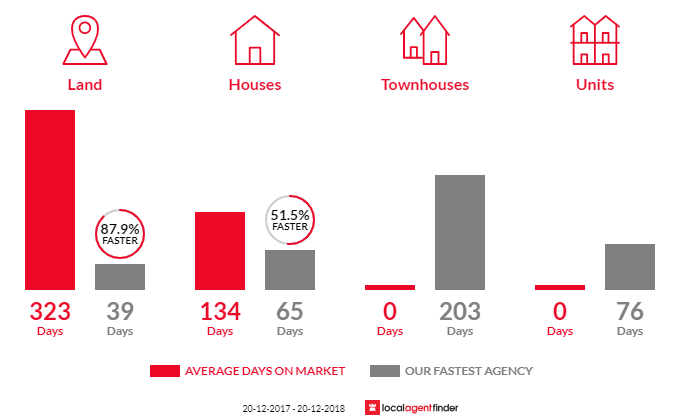 Average time to sell property in Bundaberg North, QLD 4670