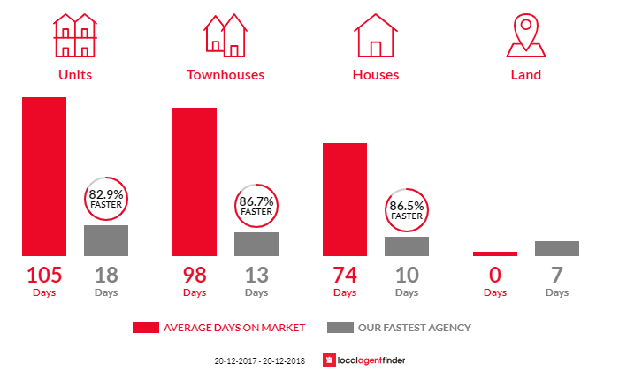 Average time to sell property in Bundall, QLD 4217