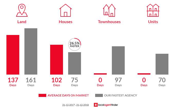 Average time to sell property in Bundalong, VIC 3730