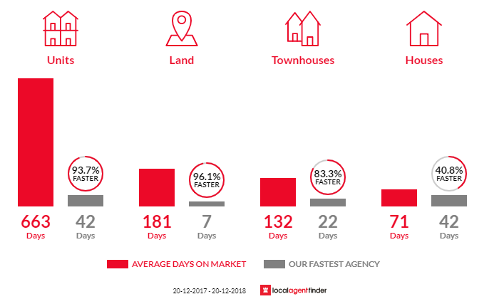 Average time to sell property in Bundamba, QLD 4304