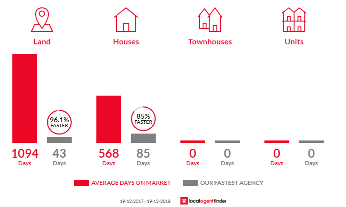 Average time to sell property in Bundarra, NSW 2359
