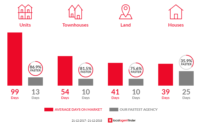 Average time to sell property in Bundoora, VIC 3083