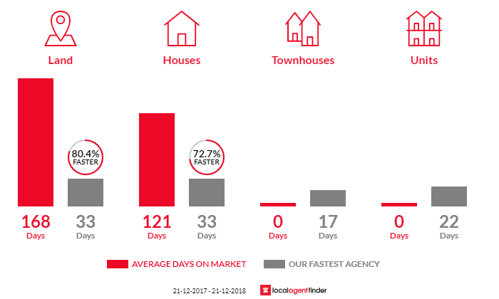 Average time to sell property in Bungaree, VIC 3352