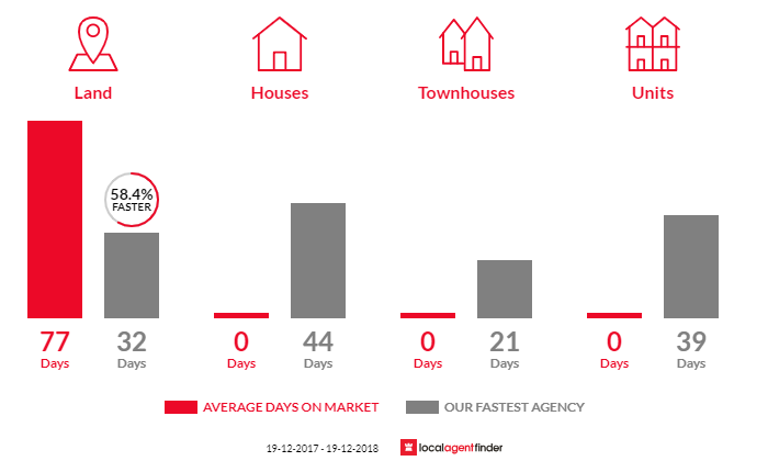 Average time to sell property in Bungawalbin, NSW 2469