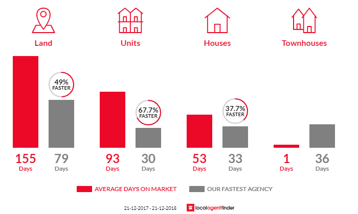 Average time to sell property in Buninyong, VIC 3357