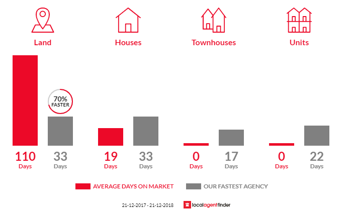 Average time to sell property in Bunkers Hill, VIC 3352