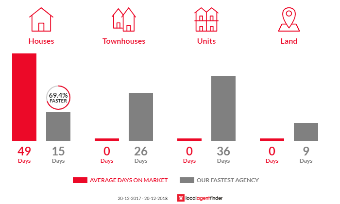 Average time to sell property in Bunya, QLD 4055