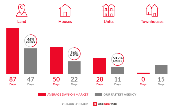 Average time to sell property in Bunyip, VIC 3815