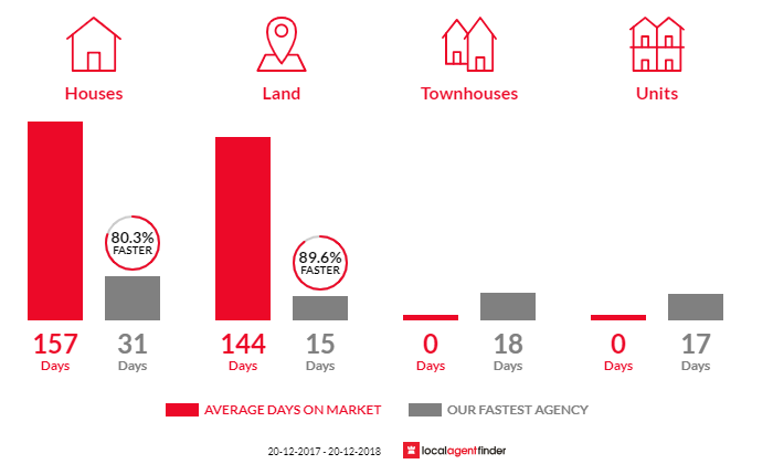 Average time to sell property in Burbank, QLD 4156