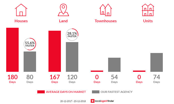 Average time to sell property in Burdell, QLD 4818