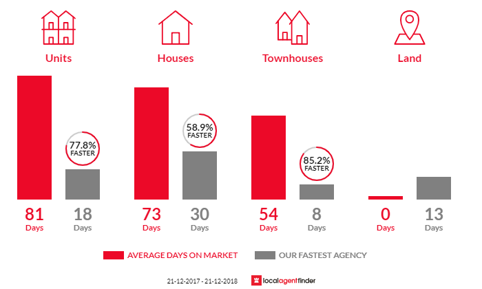 Average time to sell property in Burleigh Waters, QLD 4220