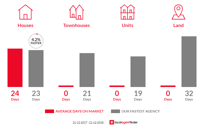 Average time to sell property in Burnley, VIC 3121