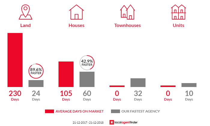 Average time to sell property in Burns Beach, WA 6028