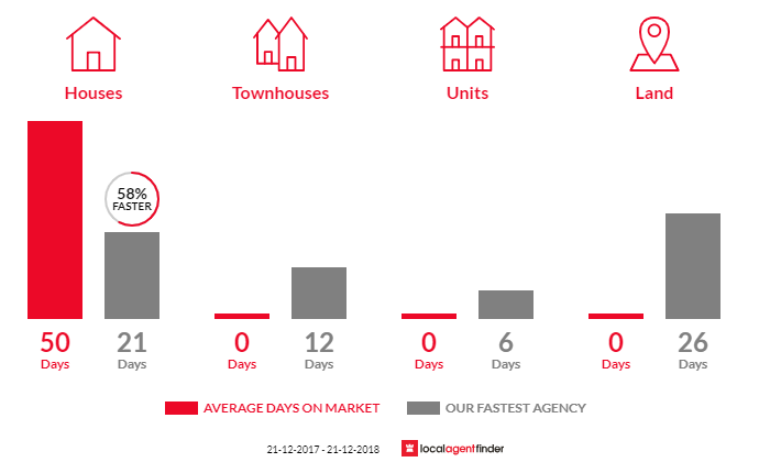 Average time to sell property in Burnside, VIC 3023