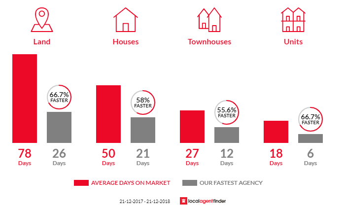Average time to sell property in Burnside Heights, VIC 3023