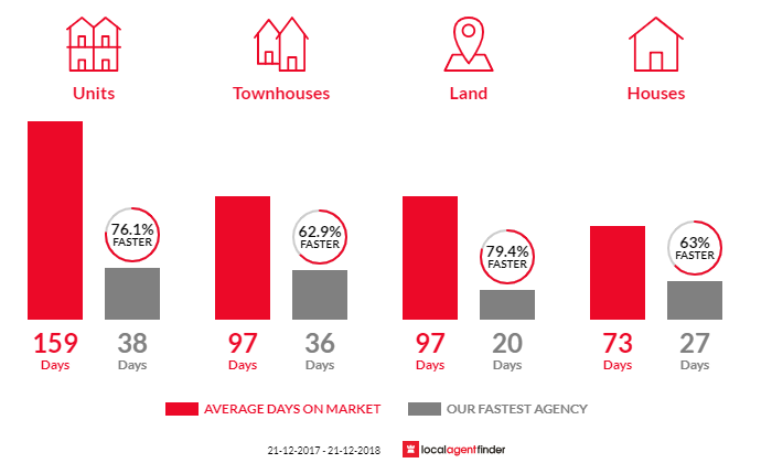 Average time to sell property in Burpengary, QLD 4505