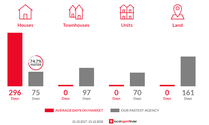 Average time to sell property in Burramine, VIC 3730