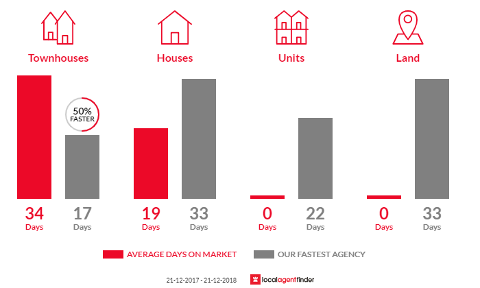 Average time to sell property in Burrumbeet, VIC 3352
