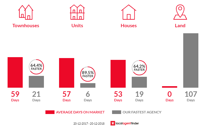Average time to sell property in Burwood, NSW 2134