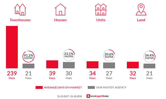 Average time to sell property in Burwood East, VIC 3151