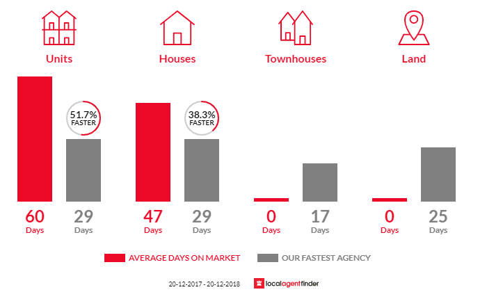 Average time to sell property in Burwood Heights, NSW 2136