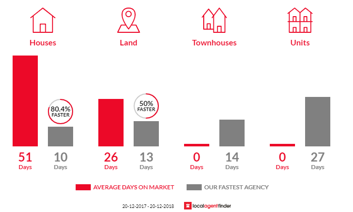 Average time to sell property in Busby, NSW 2168