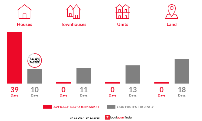 Average time to sell property in Butterwick, NSW 2321