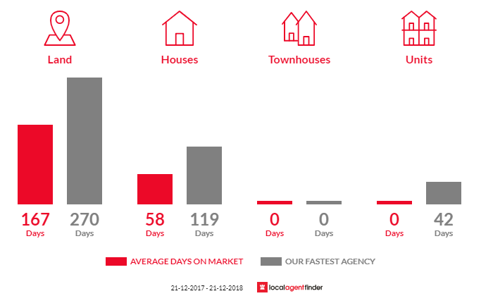 Average time to sell property in Buxton, VIC 3711