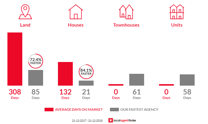 Average time to sell property in Byford, WA 6122