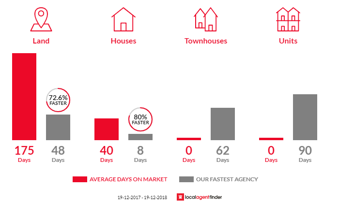 Average time to sell property in Bywong, NSW 2621