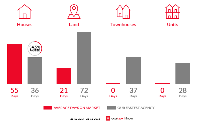 Average time to sell property in Cabarita, VIC 3505