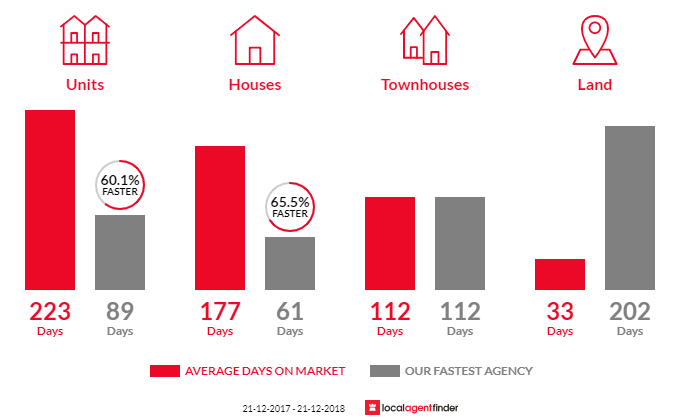 Average time to sell property in Cable Beach, WA 6726