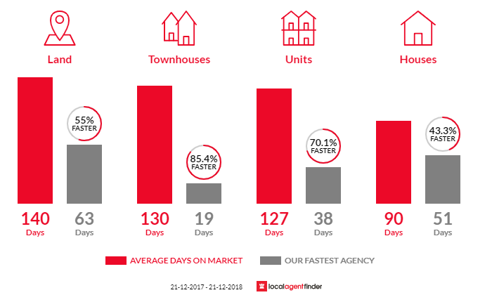 Average time to sell property in Caboolture, QLD 4510