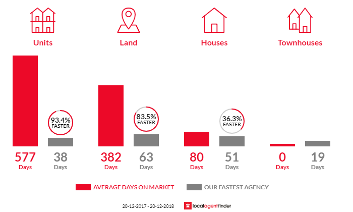 Average time to sell property in Caboolture South, QLD 4510