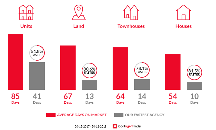 Average time to sell property in Cabramatta, NSW 2166