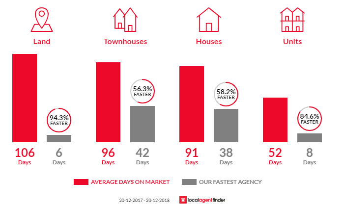 Average time to sell property in Calamvale, QLD 4116