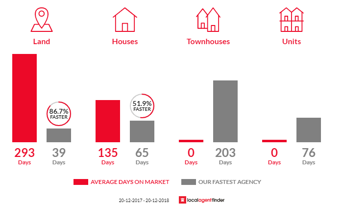 Average time to sell property in Calavos, QLD 4670