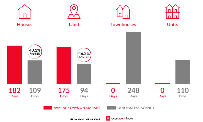 Average time to sell property in Calder, TAS 7325
