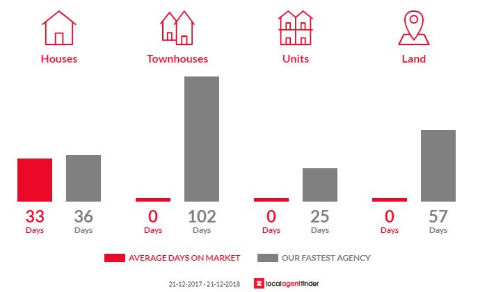 Average time to sell property in Caldermeade, VIC 3984