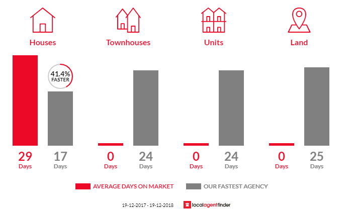 Average time to sell property in Calga, NSW 2250
