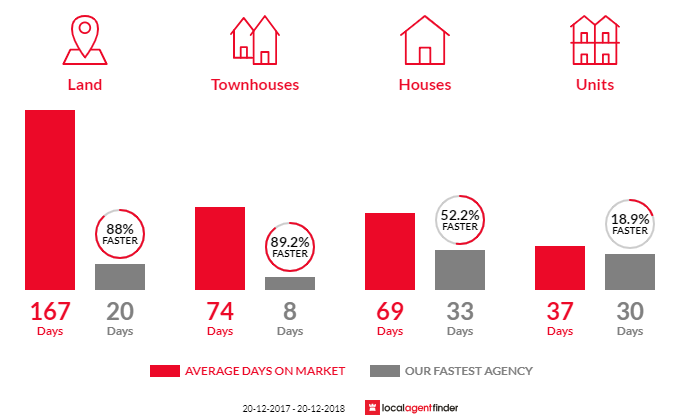 Average time to sell property in Caloundra West, QLD 4551