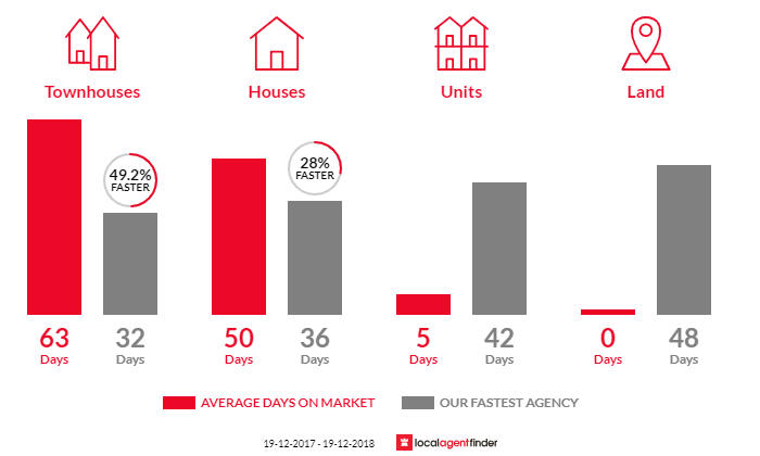Average time to sell property in Calwell, ACT 2905