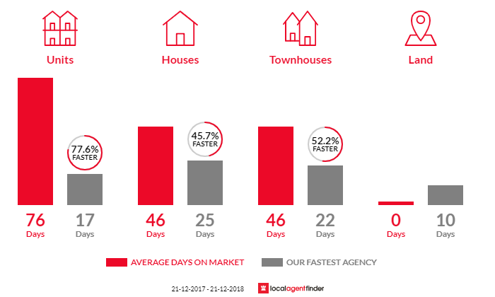 Average time to sell property in Camberwell, VIC 3124