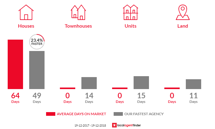 Average time to sell property in Cambewarra Village, NSW 2540