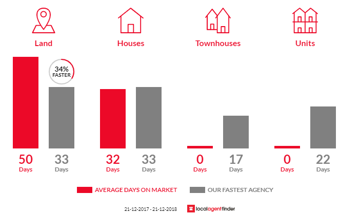 Average time to sell property in Cambrian Hill, VIC 3352