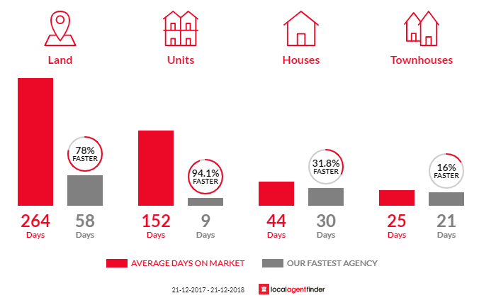 Average time to sell property in Cambridge, TAS 7170