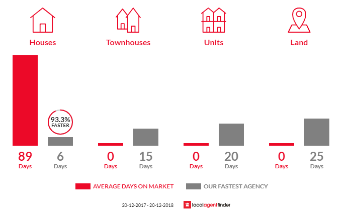Average time to sell property in Cambridge Gardens, NSW 2747