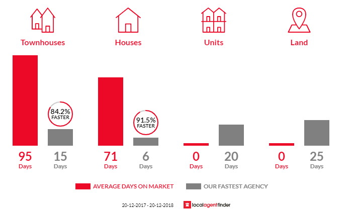Average time to sell property in Cambridge Park, NSW 2747